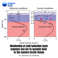 Oceanic heat takes over atmospheric heating in melting back sea ice in the eastern Arctic Ocean